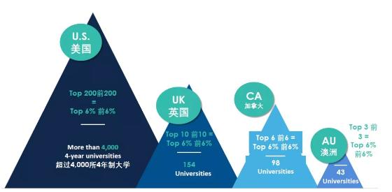 喜大普奔 !98%英国名校认可托福成绩,英美双申将成主流?