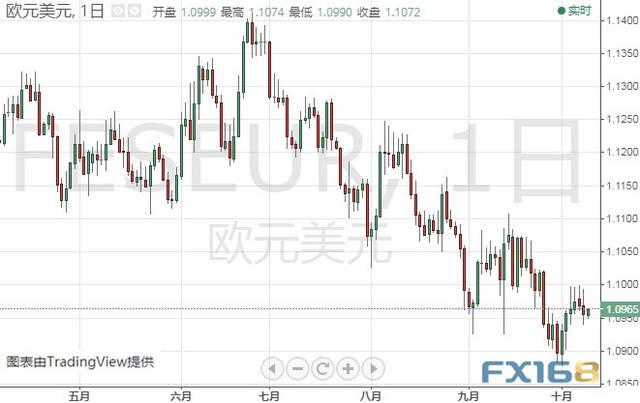 美联储会议纪要恐引发市场剧烈波动 欧元、日元、澳元和纽元最新技术前景分析