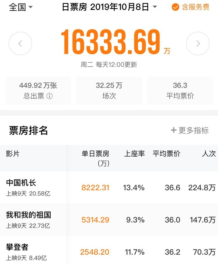 50亿国庆档背后:华夏博纳阿里成最大赢家