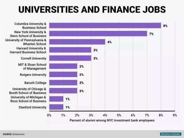 哪些学校的毕业生在华尔街最受宠?想要学金融的申请党赶快看过来