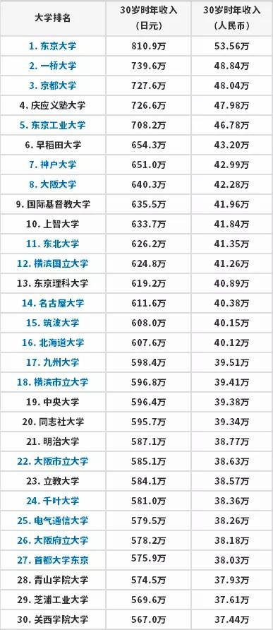 日本大学毕业生薪酬谁最高?东京大学当仁不让!
