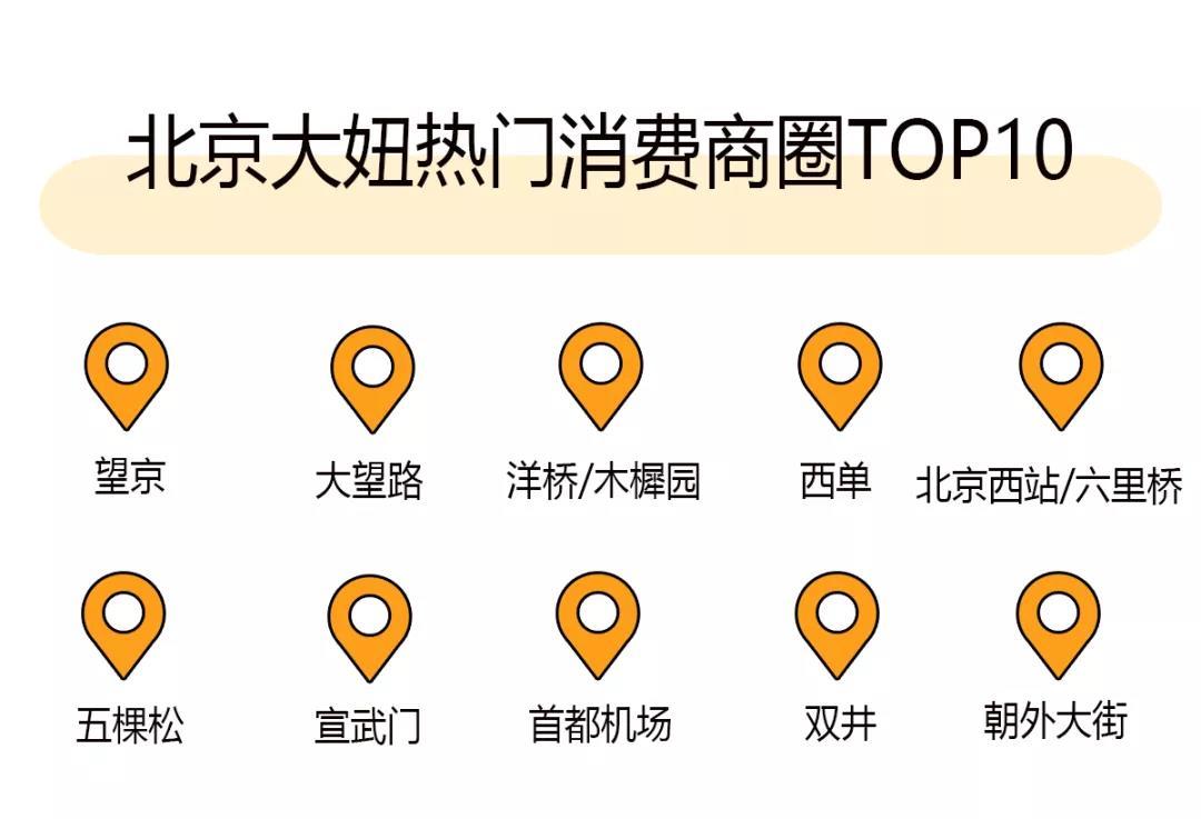 """""""十一""""长假北京女子消费图鉴:""""北京大妞""""最爱去上海"""