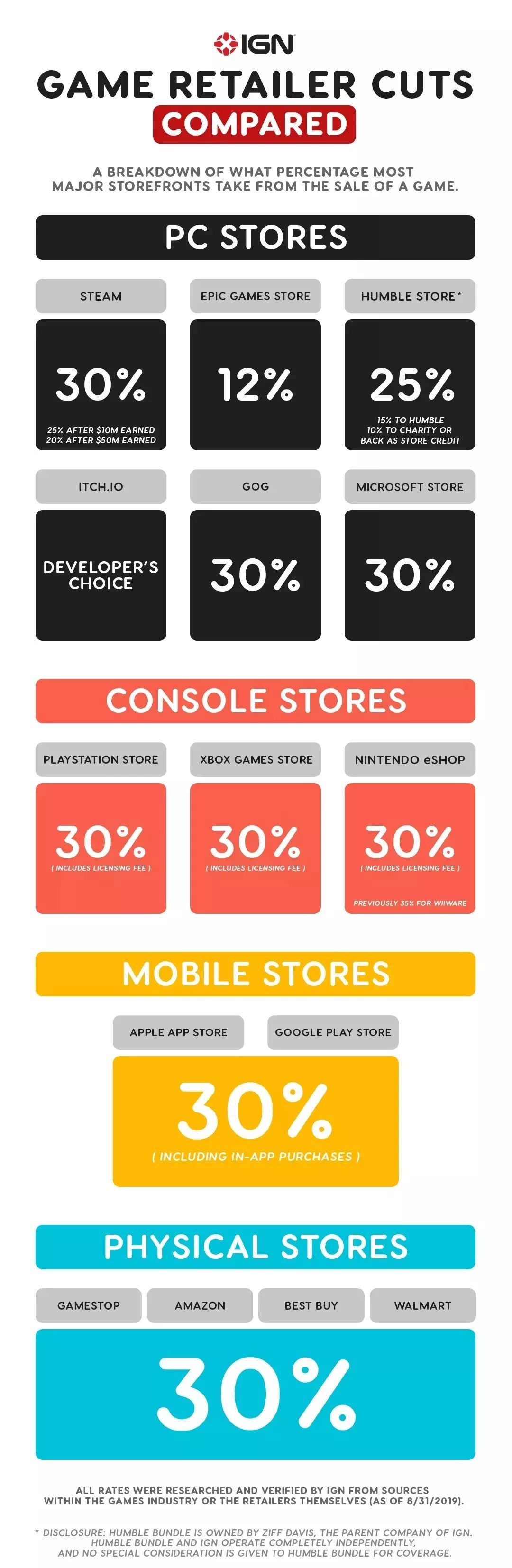 IGN:Steam30%分成实际上是行业标准!自走棋真香打脸~育碧喜加一!索尼/PUBG/死亡搁浅/手游全球收入排行