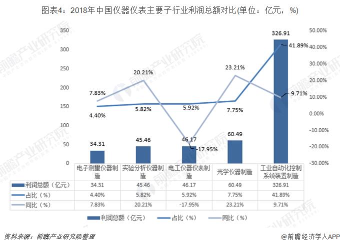 中国仪器仪表主要子行业利润总额对比