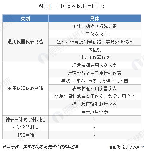 中国仪器仪表行业分类