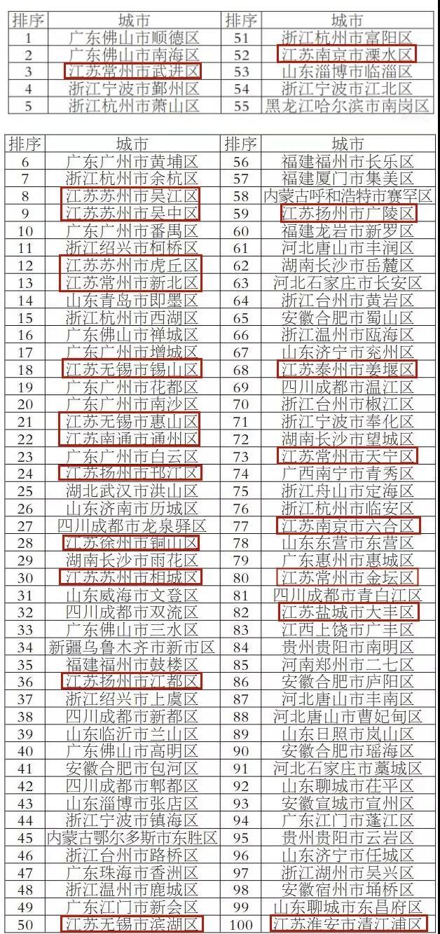 解码百强区县之江苏:除了十五连冠的昆山之外,还有哪些黑马