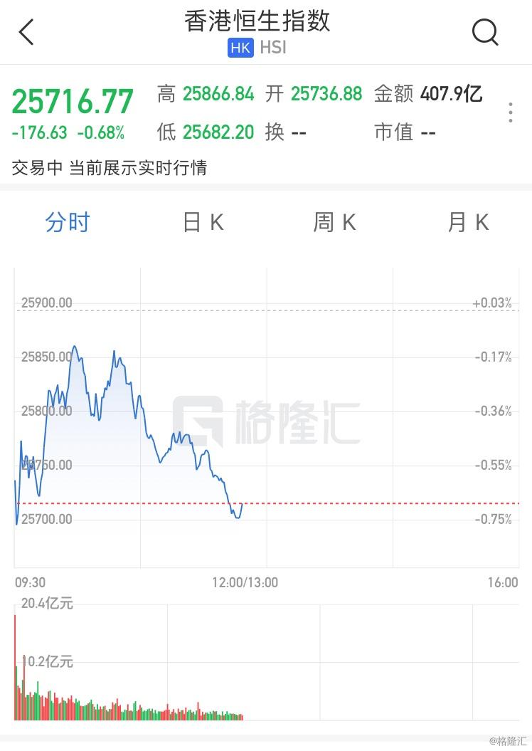恒指半日跌0.68% 内地物管股走强