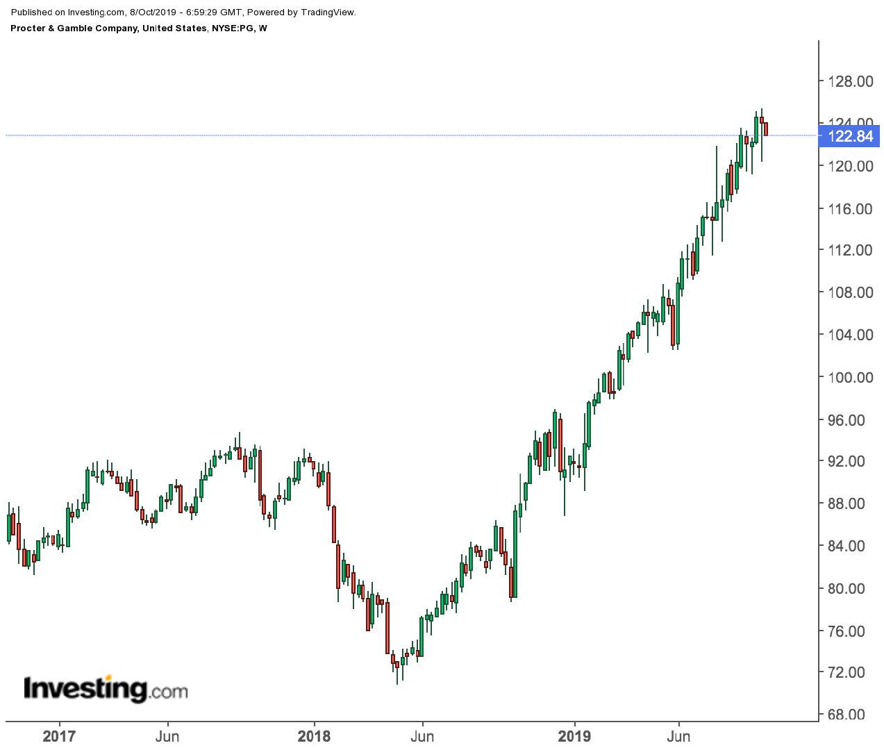 美国经济衰退阴云不散,这些防御类个股大涨后还能买入吗?