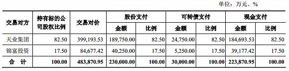 新疆天业股价涨停:拟48亿收购天能化工,还有额外注资扩大想象空间