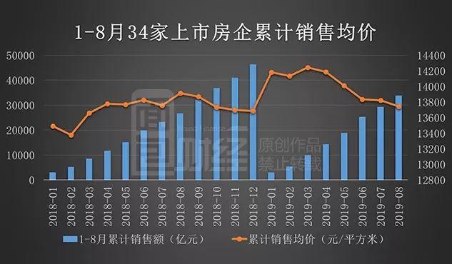 上市房企8月銷售均價排行:均價13658元/平方,同比降一成