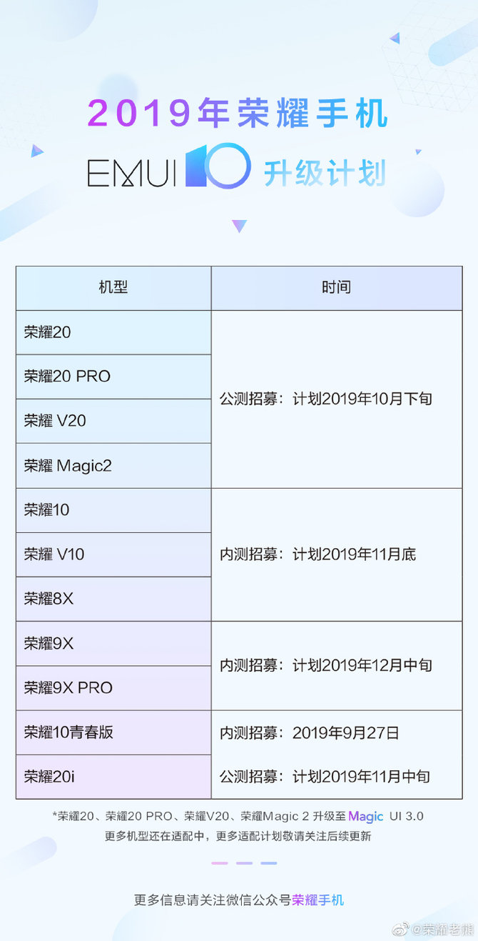 荣耀EMUI10升级计划公布11款机型抢先体验