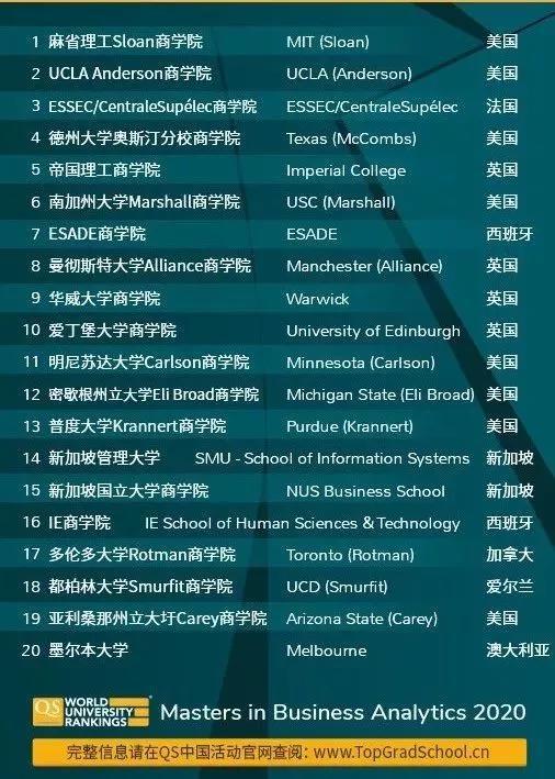 商科专业申请最全解析与最新排名!快收好!!