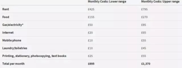 在英国苏格兰地区留学一年要花多少钱?
