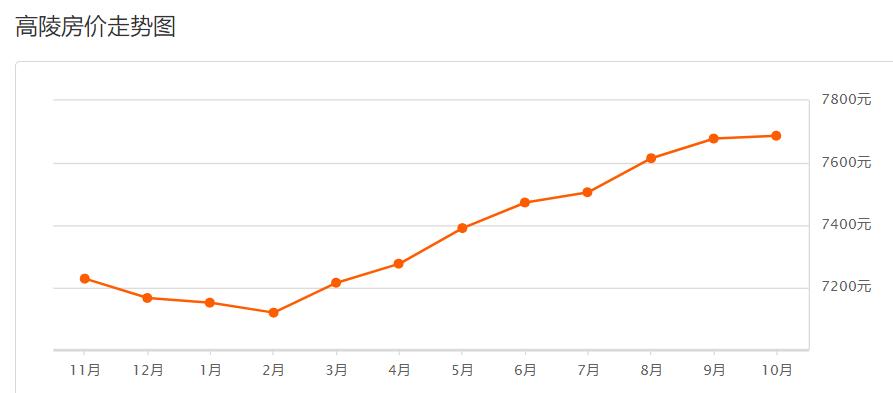 高陵区gdp预测_最新西安各区GDP排名 最有钱的区竟然是它