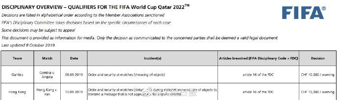 国际足联:因球迷嘘国歌,香港足总被罚款12万港币