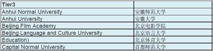 重磅!2020年华威大学录取要求,首次公开认可学校名单