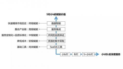 未来最有潜力的商业模式S2B2C