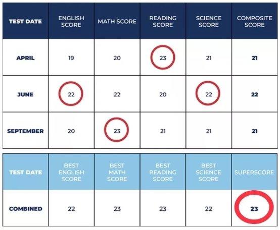 官宣!2020年关于ACT考试的重大变革!拼分、机考、单科重考 全get!