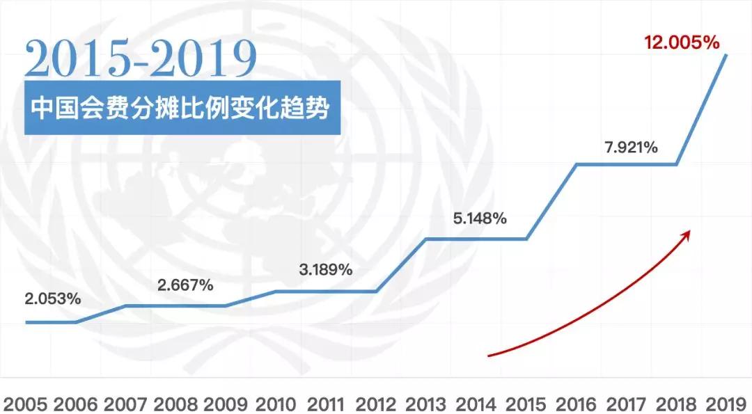 联合国本月底可能花光经费!应对巨额赤字,秘书长想了这些办法…
