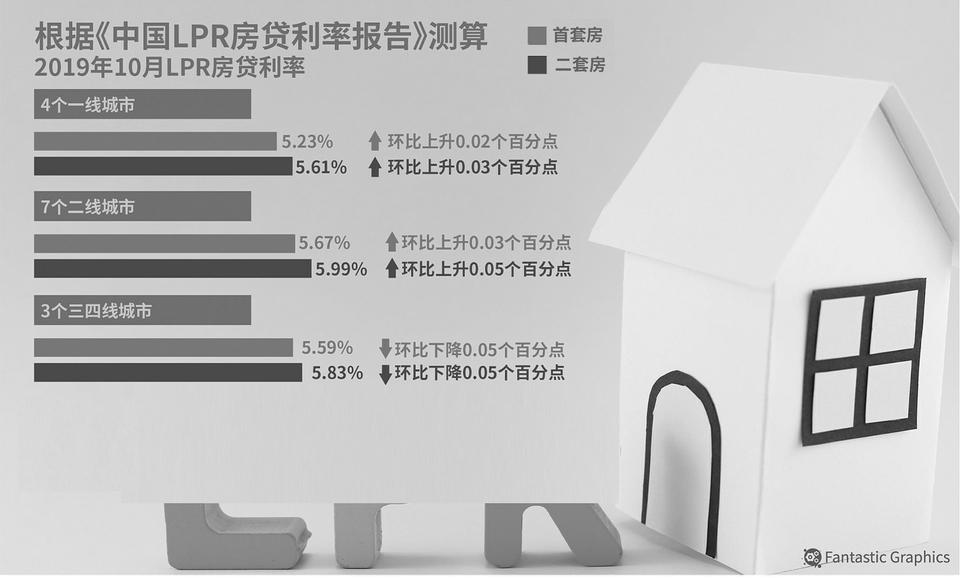 """个人房贷利率""""换锚""""落地:首套利率上海最低4.65%_贷款"""