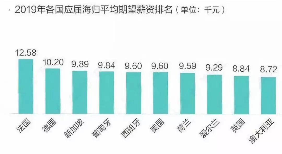 海归起薪超国内毕业生30%!数据分析师成最受欢迎技术岗!