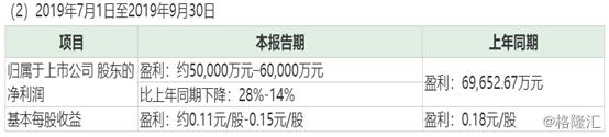 年内多次提价,晨鸣纸业Q3实现净利5至6亿元