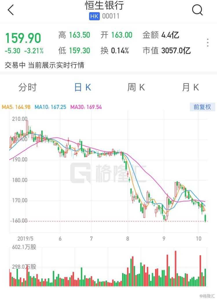 """恒生银行(0011.HK)跌逾3% 遭大摩下调评级至""""减持"""""""