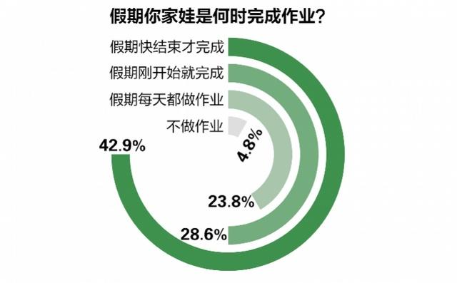 三成网友称假期不应留作业,七成反对:老师不布置,家长也会布置