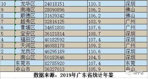 2020茂南区区gdp_茂南区奇怪的GDP和人均GDP计算方法