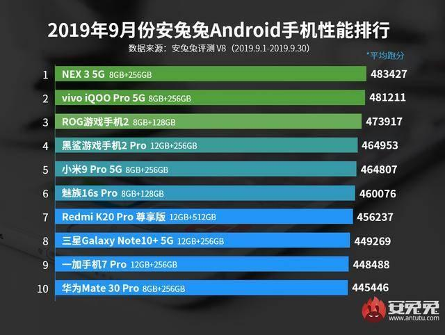 原创 安兔兔公布9月性能榜单,vivo两台5G手机成最大黑马