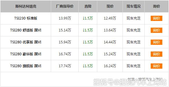 [上海]斯柯达柯珞克降1.50万 店内有现车