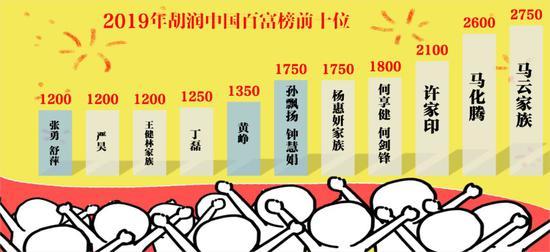 2019胡润百富榜发布:马云家族、马化腾、许家印位列前三