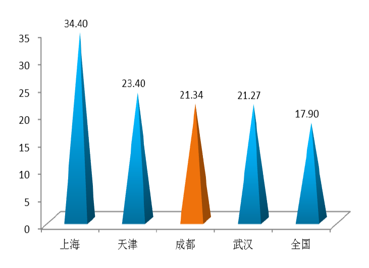 城市人口占比最高的国家_人口世界上最高