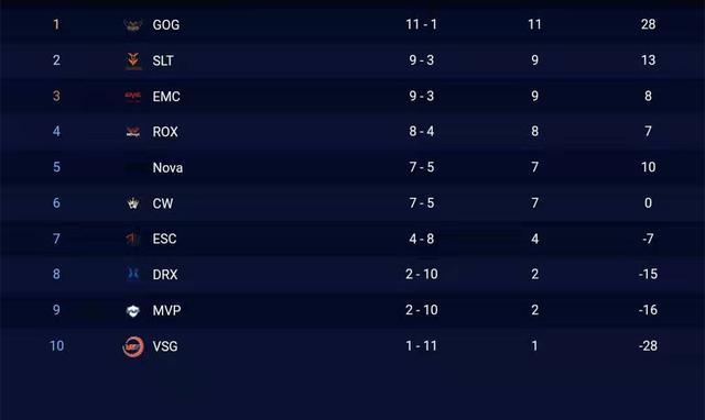 斗鱼独播KRKPL:赛程过半,GOG仍是领头羊,EMC来到第三名