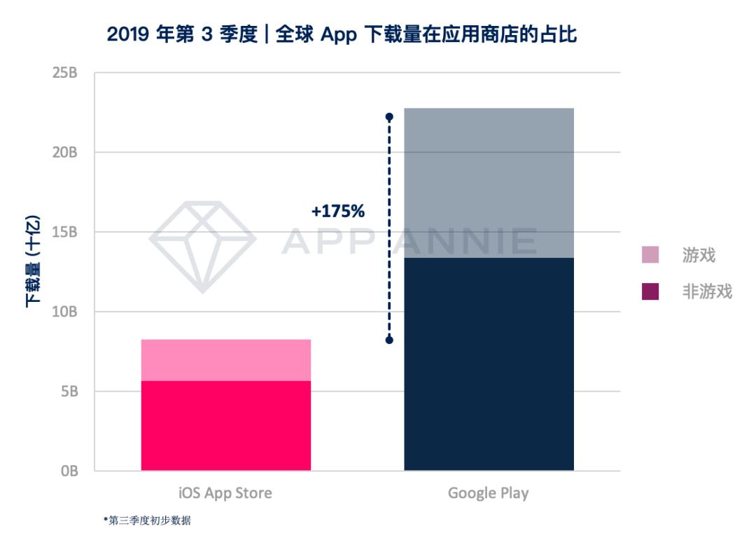 两款超休闲游戏最吸量,《龙族幻想》增长强劲|AppAnnieQ3全球手游指数_美国市场