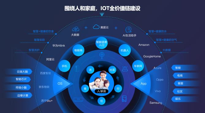 美的IoT发布四大全屋智慧生活解决方案