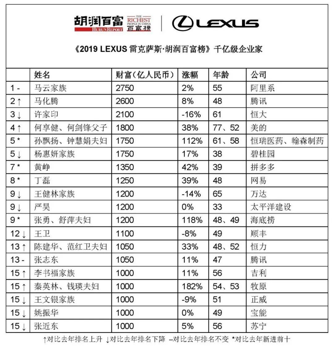 最新中国富豪榜名单:惠城首富、