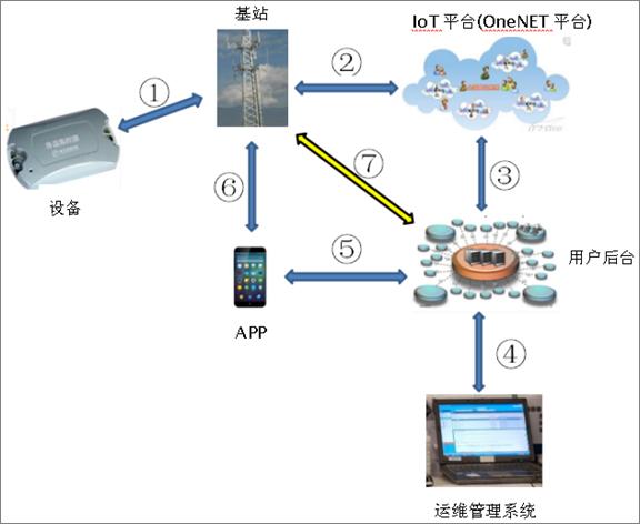 物联网井盖智能井盖管理系统