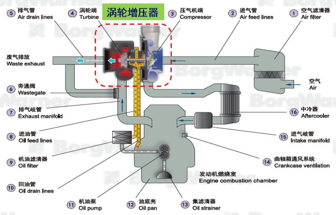 洗车高压泵的工作原理_大众奥迪 缸内直喷 高压泵 工作原理 高手学习篇