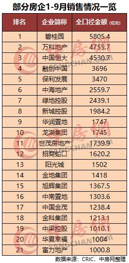 2019年前三季度房企銷售目標完成率排行榜_中國