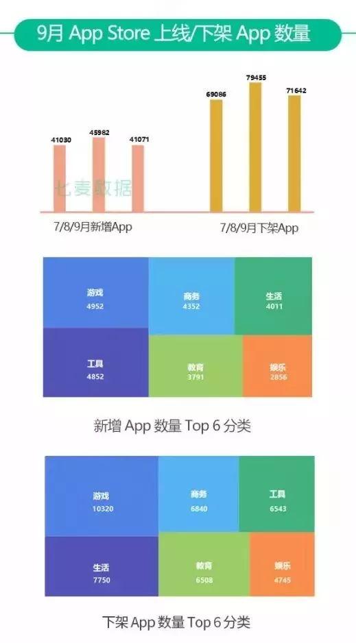 9月AppStore相关数据总览,游戏类App下架万余款