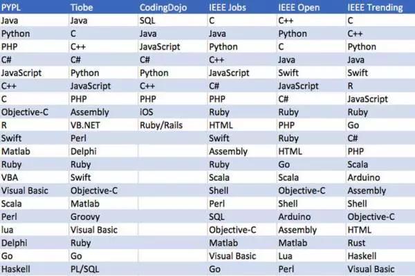 未来3年程序员学哪种编程语言最好?