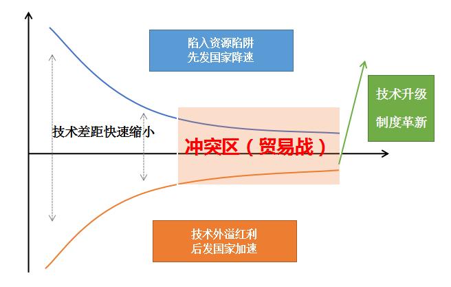 中國技術如何追趕美國?   伯樂推薦