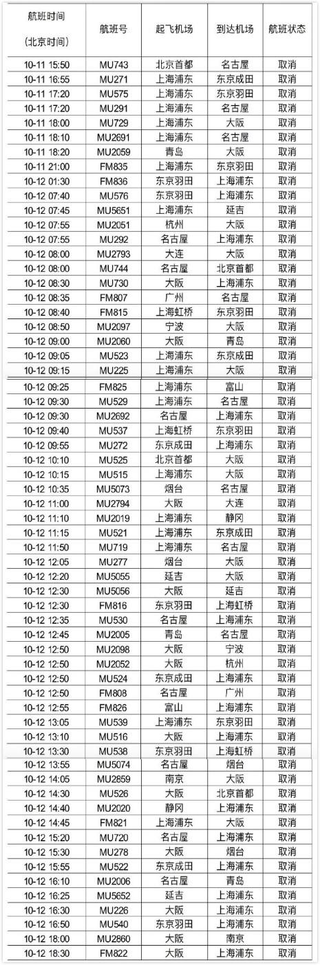 受台风海?#27492;?#24433;响,东航取消明天往返日本的54个航班