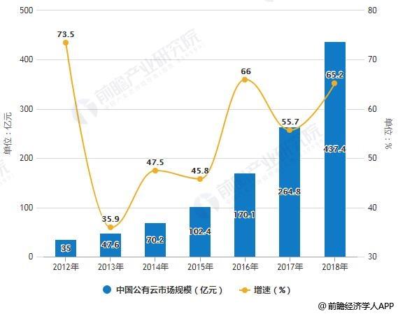2019年中国大数据产业市场分析:未来十大发展趋势预测5G将成为物联网增长爆发点