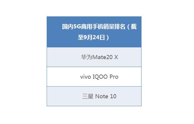 掌握5G核心技术,iQOOPro5G版现货销售,精彩体验不等待
