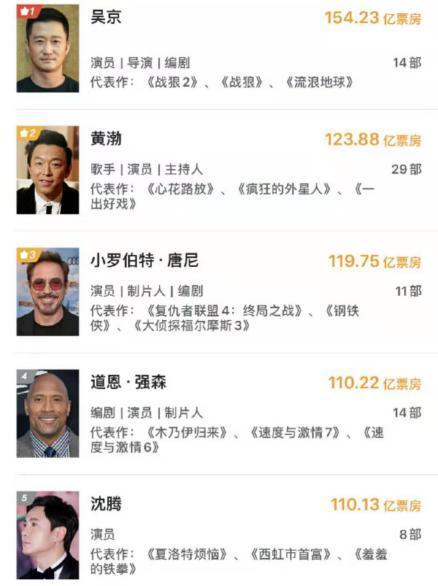 吴京个人票房超黄渤突破150亿,与谢楠恩爱日常曝光,人生赢家