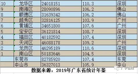 信宜gdp_广东最有钱的100个地区,始兴排名第97位