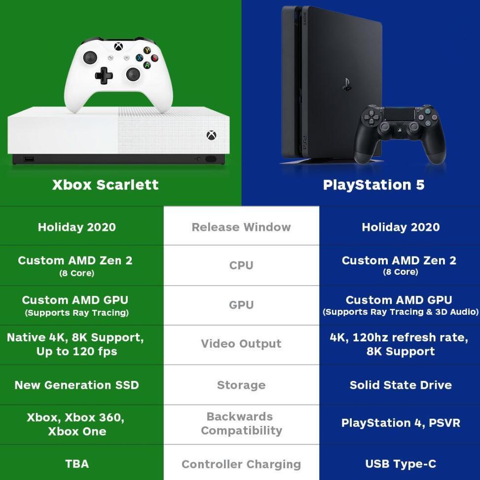 索尼微软拼新主机硬件,却被谷歌打脸,低配电脑也能玩3A游戏?_平台