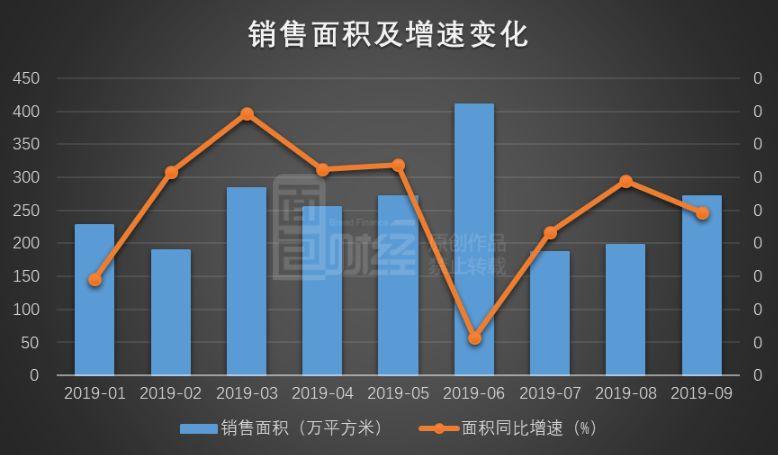 保利地产:销售额环比增长近4成,销售均价降至13539元